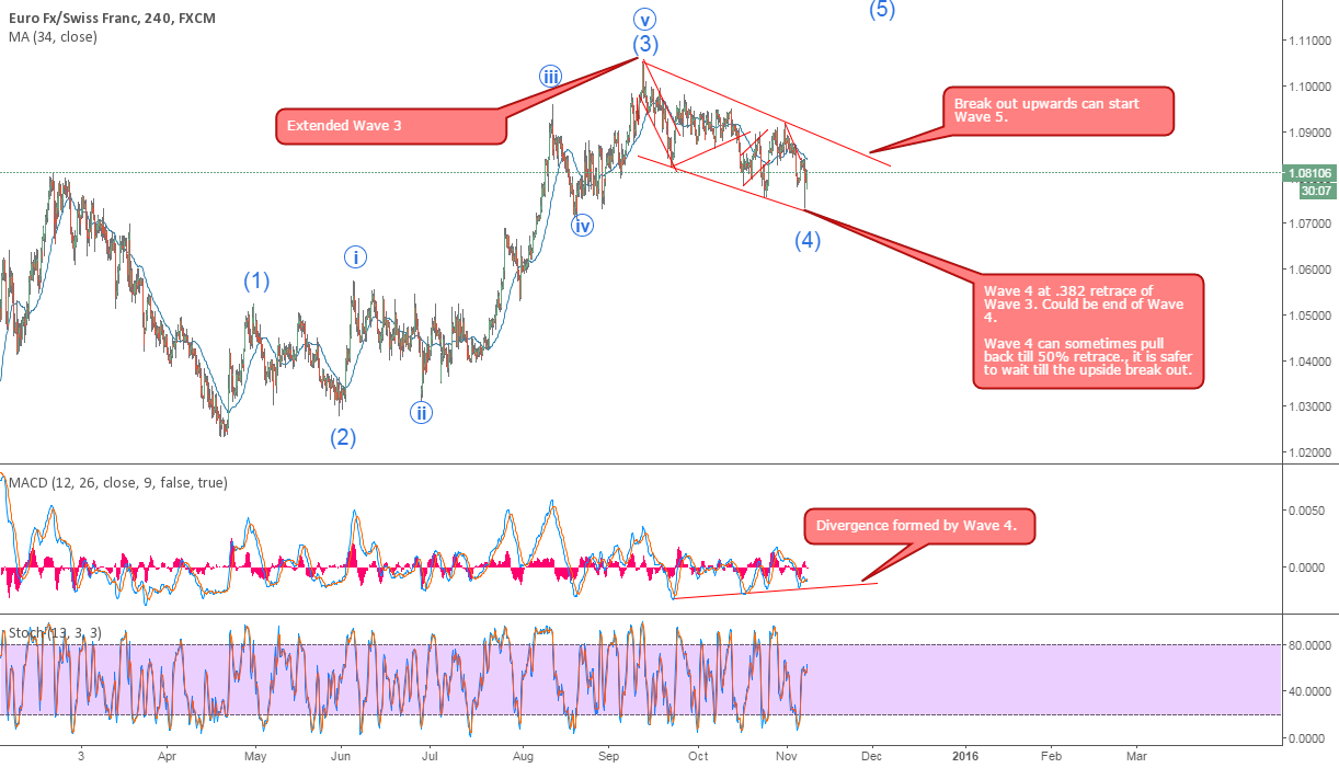 EURCHF 4H buy set up.