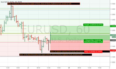 EURUSD: EURUSD Price Action and Fibonacci Ret. Confluence Motivation
