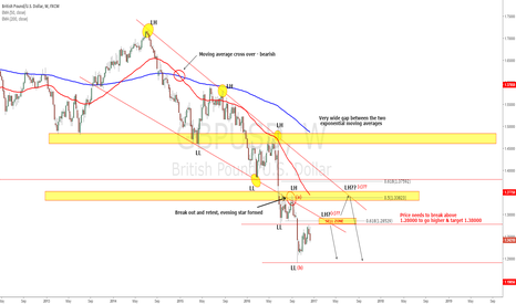 GBPUSD: GBPUSD - Move downside expected through 2017