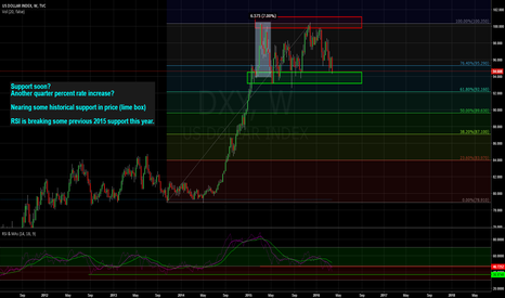 DXY: USD Index nearing possible support area
