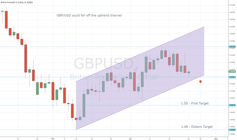 GBPUSD: GBP/USD Could Fall Off Uptrend Channel