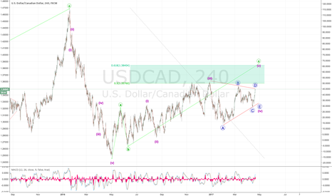USDCAD: SHORT Again for USD