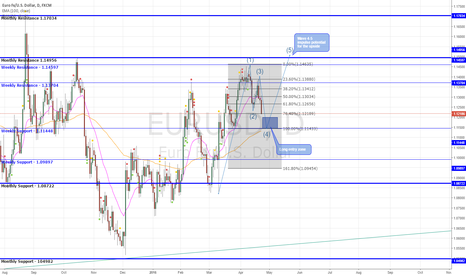 EURUSD: EUR/USD Upside Set-up - Downside Move Still Possible