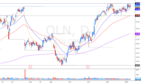 OLN: breakout of a really important level