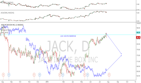 JACK: JACK/CMG: Great pair trade setup