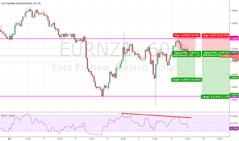 EURNZD: Double top