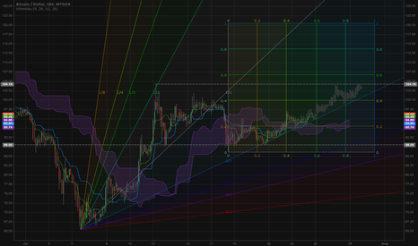 BTCUSD: Fan in the Cloud