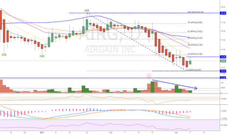 AIRG: $AIRG - Not Yet.