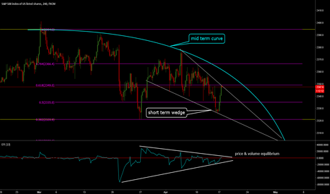 SPX500: SPX500: Signs of Consolidation