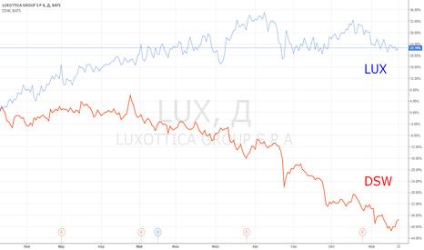 LUX: Идея парной торговли: LUX vs DSW.
