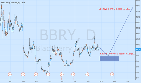 BBRY: Where I see BBRY to go next six months