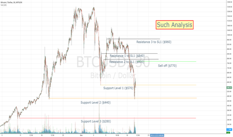 BTCUSD: Nathan's College Fund