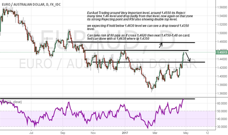 EURAUD: Euraud Trading on its Rejecting Area let see what happen