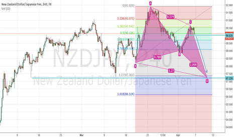 NZDJPY: The Bullish Butterfly Pattern