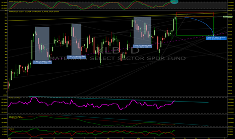 XLB: How much will overbought Materials Sector Fall? XLB