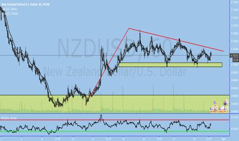 NZDUSD: NZDUSD Pattern