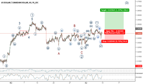 USDCAD: Possible Wave 3 of 3 to follow completion of Wave 2 (ZigZag)