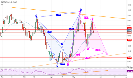 ZON2017: Oats building out Bullish Gartley
