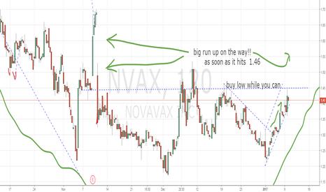 NVAX: big rum up on the way!