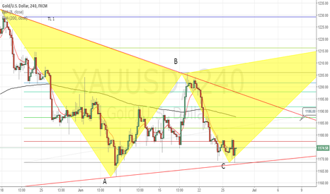 XAUUSD: More confirmation to go long on this pair
