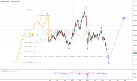 GBPUSD: long-term view on GBPUSD: uptrend is in the book for next year