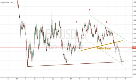 EURUSD: Broken SHS Neckline with Potential to 1.0520
