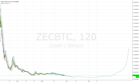 ZECBTC: Zcash to remain in downtrend for two more months