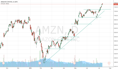 AMZN: Waiting for hitting support