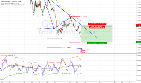GBPUSD: gbpusd back into daily resistance