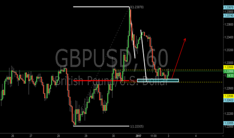 GBPUSD: GBPUSD:Bullish AB=CD Pattern and the 0.618RET