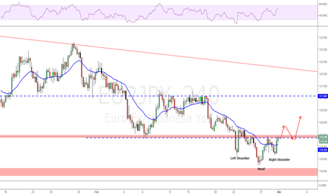 EURJPY: Possible inverted Head and Shoulder