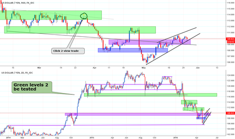 USDJPY: Big News coming , Wedge & Support here