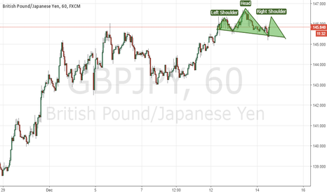 GBPJPY: head and shoulder is going to complete