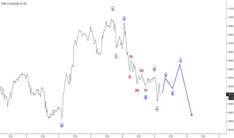 EURUSD: Elliott Wave Analysis: EURUSD Undergoing An Intra-day Reversal