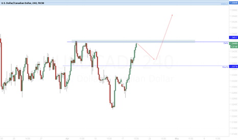 USDCAD: USD/CAD Ride the wave