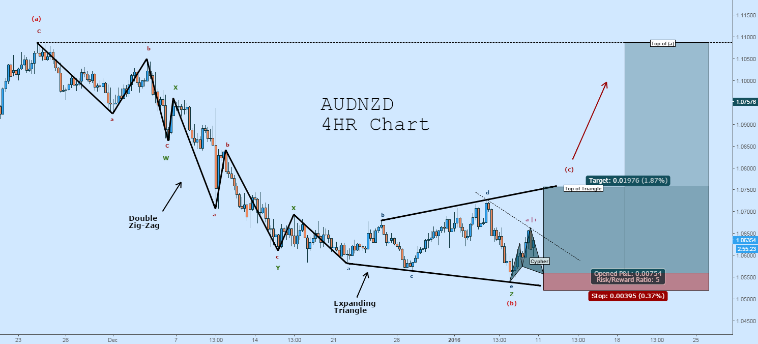 Long AUDNZD: Possible Triangle Completion, Cypher to Enter Long