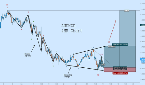 AUDNZD: Long AUDNZD: Possible Triangle Completion, Cypher to Enter Long