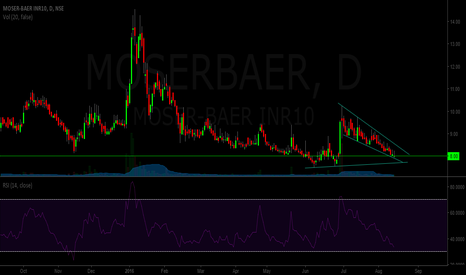 MOSERBAER: Moser Baer
