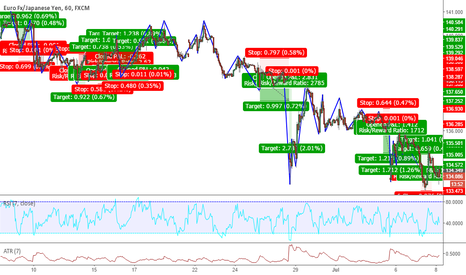 EURJPY: My new favorite pair EURJPY :)