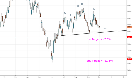 AUDJPY: AUD/JPY complex Head and Shoulders