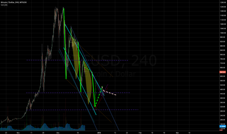 BTCUSD: Next days Bitcoin possibilities