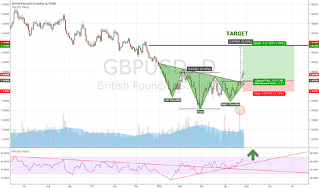 GBPUSD: Head and shoulder bottom