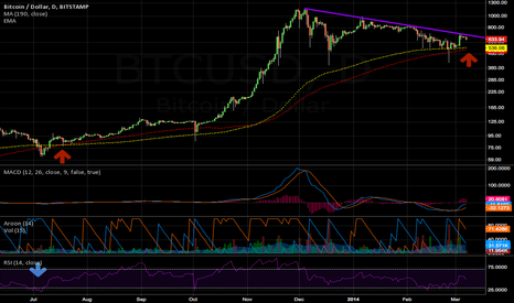 BTCUSD: Up we go