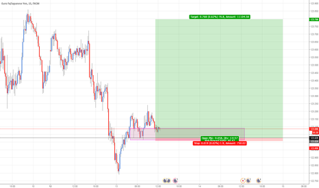 EURJPY: EURJPY: Buying at demand zone