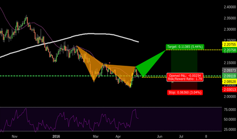 GBPNZD: 531 GBPNZD SOARING EAGLE