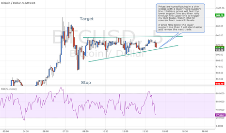 BTCUSD: Bitcoin / US Dollar, 5m Chart, MtGox