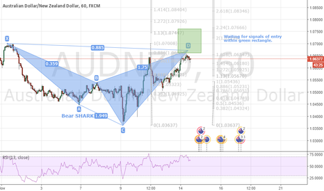 AUDNZD: AUDNZD bear SHARK