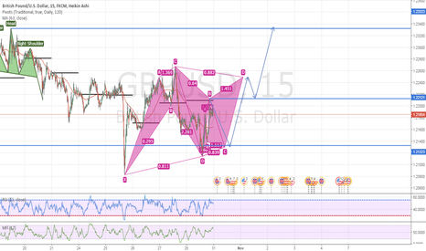 GBPUSD: Advanced pattern completion followed by trend change
