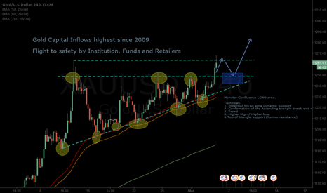 XAUUSD: XAU/USD Gold - Potential Long on breakout