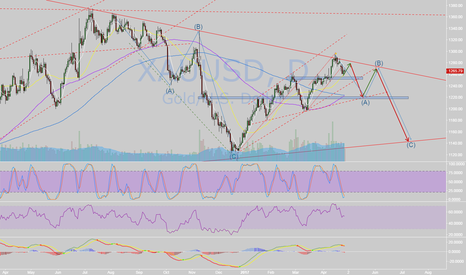 XAUUSD: Will history repeat again?